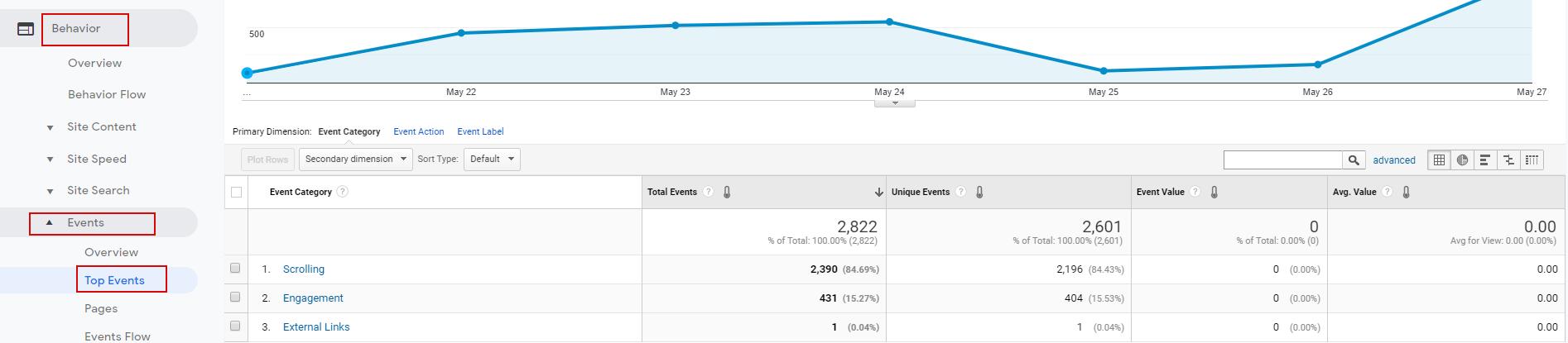 Информация по событиям в основных отчетах Google Analytics