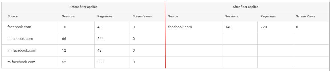 Отображение данных до и после настройки фильтра для социальных сетей