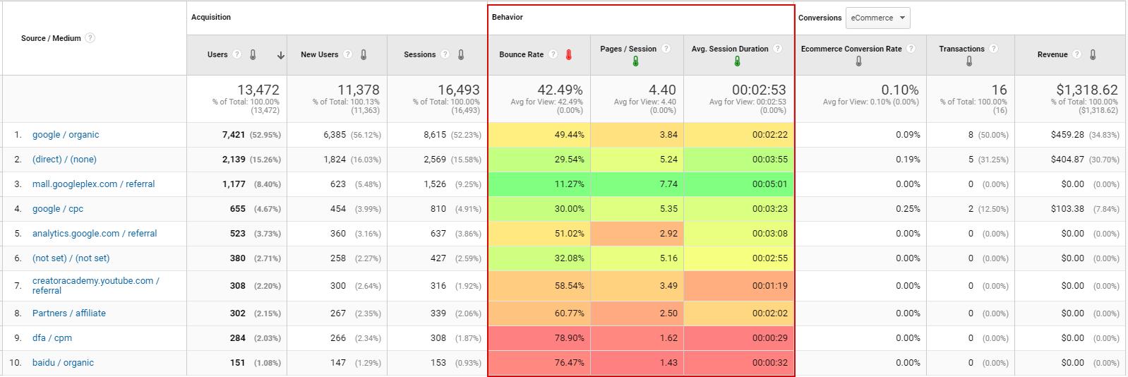 Показатель отказов, средняя длительность сеанса и страниц/сеанс в стандартных отчетах Google Analytics