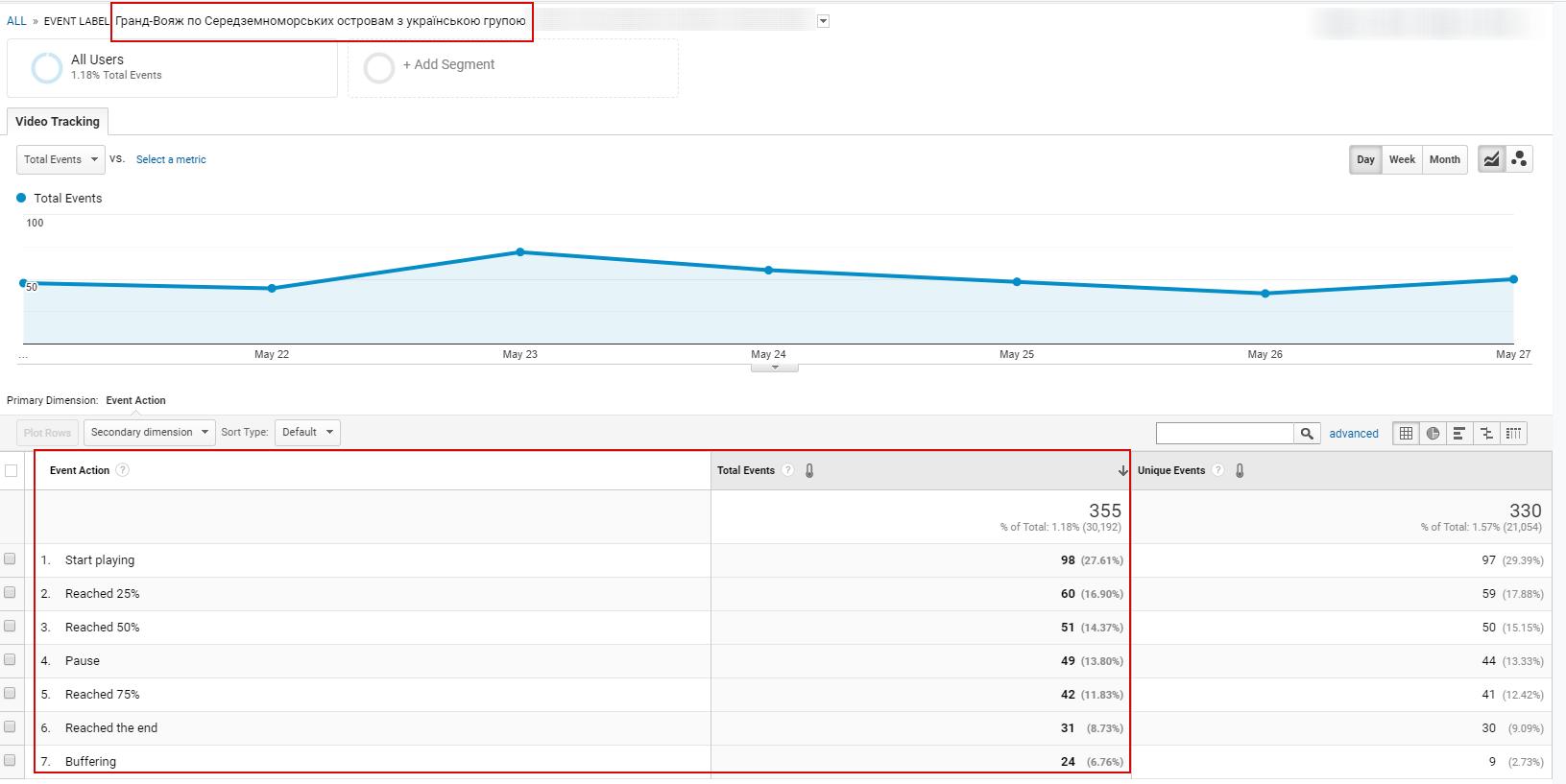 Пример пользовательского отчета для оценки эффективности видео на основе собранной информации о событиях