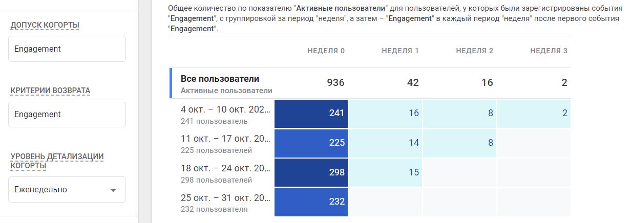 Когортный анализ в Google Analytics 4