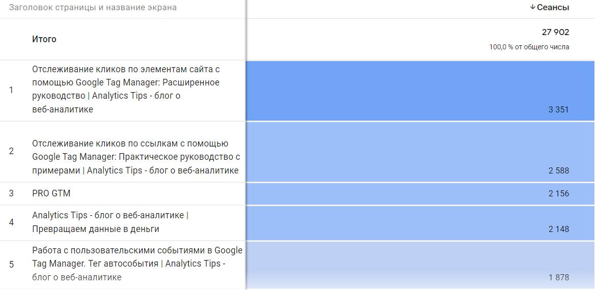 Метод Исследование в Google Analytics 4