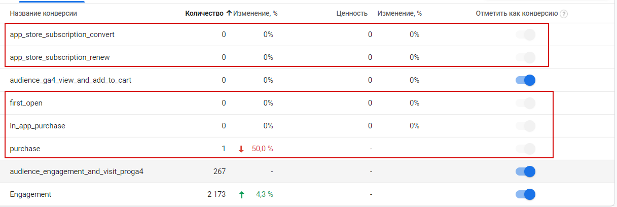 События-конверсии по умолчанию в Google Analytics 4