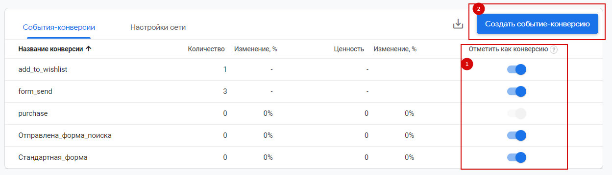 Способы создания конверсий в Google Analytics 4