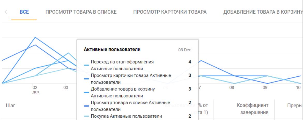 Отображение воронки в динамике в Гугл Аналитике 4