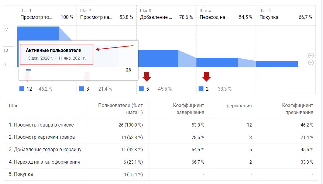 Пример базовой воронки движения пользователей по сайту в GA4