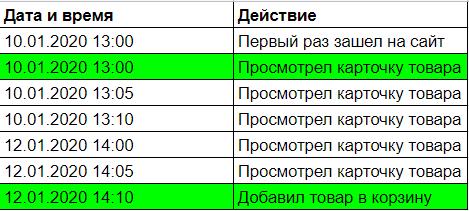 Пример действий пользователя в рамках сессии
