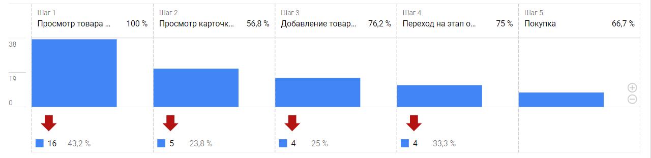 Стандартная последовательность конверсий в Google Analytics 4