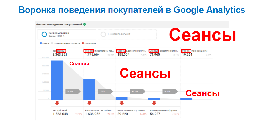 Воронка поведения покупателей в Google Analytics